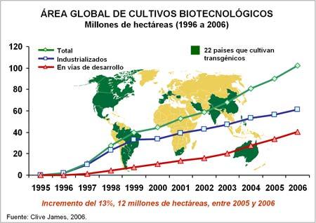 Cultivos transgénicos a nivel mundial