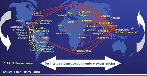 Integración de las biotecnologias