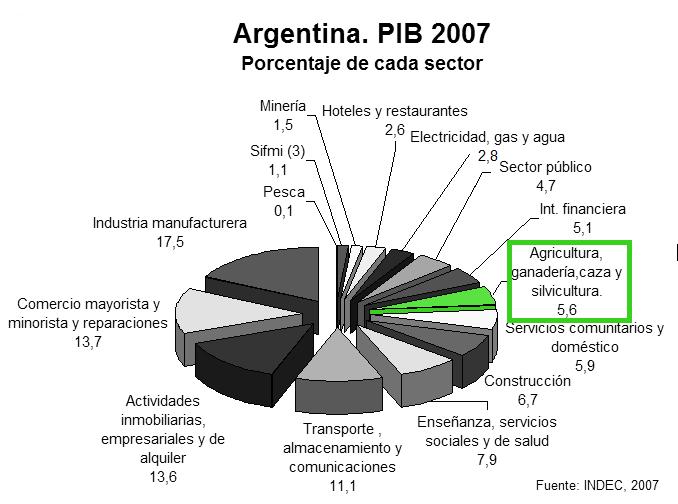 PBI_Argentina_-_2007_(agro)