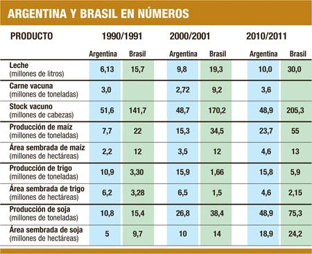 Producción agrícola y ganadera en Argentina y Brasil