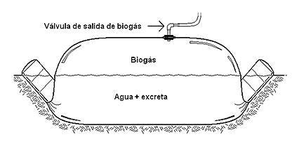 esquema-de-un-biodigestor.JPG